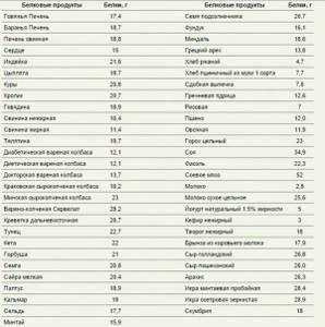 Дробная белковая диета для беременных