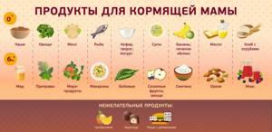 Диета кормящей матери можно ли есть