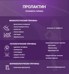 Гормоны Эстрогены Для Похудения.