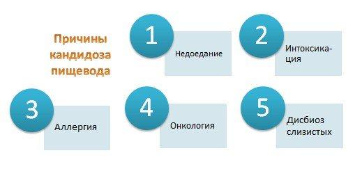 Кандидоз пищевода (Кандидозный эзофагит)